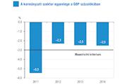 Jelentés a kormányzati szektor egyenlegéről és adósságáról (2015. évi II. EDP-jelentés)