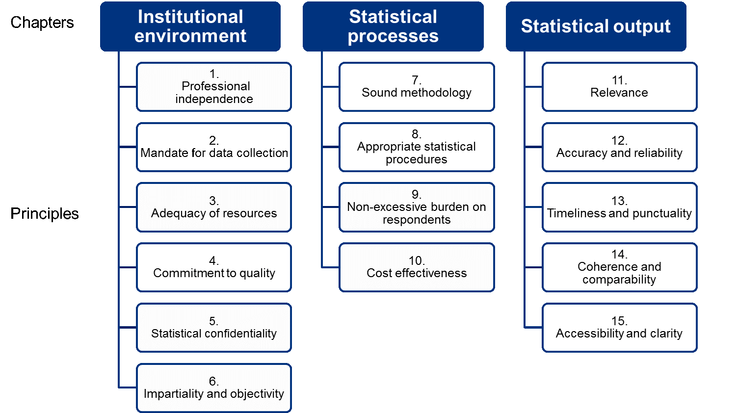 statistical practice Chapter 19: selecting statistical tests chapter 19 selecting statistical tests we have now arrived at the point where we have to talk about selecting the appropriate statis-tics to test hypotheses in several earlier chapters we talked in general terms about the necessity of.