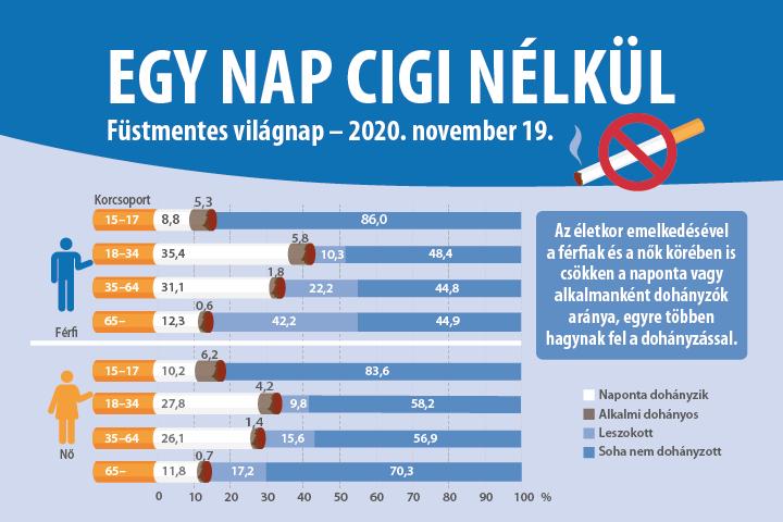 Egy nap cigi nélkül – Füstmentes világnap – 2020. november 19.