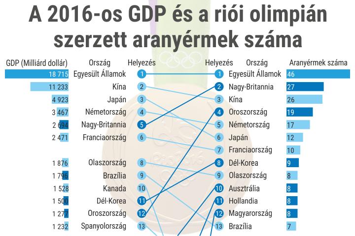 A 2016-os GDP és a riói olimpián szerzett aranyérmek száma