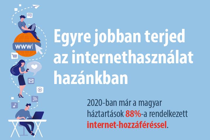 Egyre jobban terjed az internethasználat hazánkban