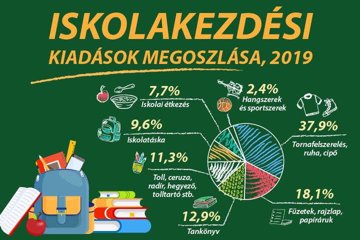 Iskolakezdési kiadások megoszlása, 2019