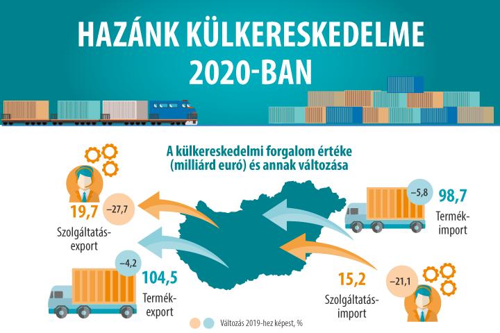 Hazánk külkereskedelme 2020-ban