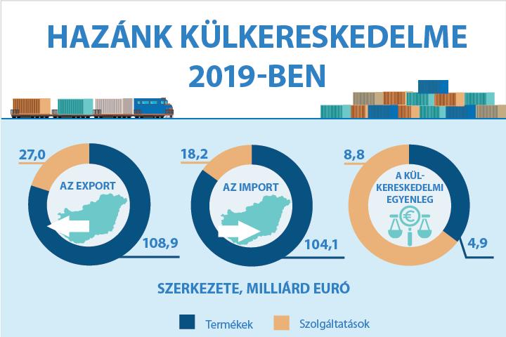 Hazánk külkereskedelme 2019-ben