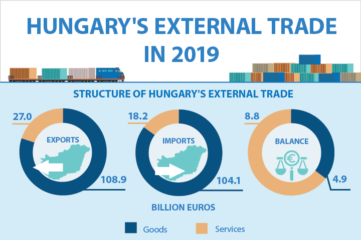 Hungary's external trade in 2019