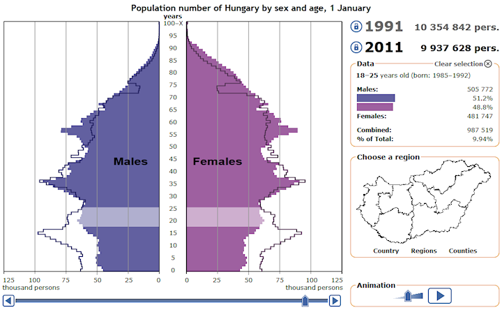 Hungarian Central Statistical Office - Us aging population interactive map