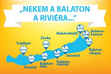 """Nekem a Balaton a riviéra ..."""