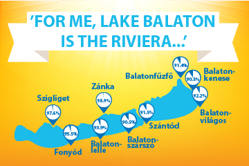'For me, lake Balaton is the Riviera...'