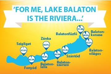 'For me, lake Balaton is the Riviera...'