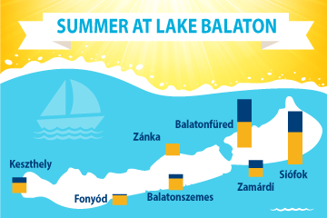 Summer at Lake Balaton