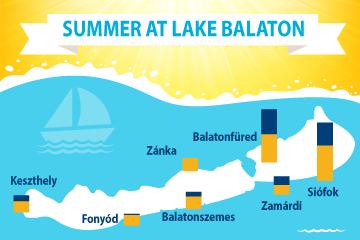 Summer at Lake Balaton