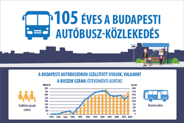 105 éves a budapesti autóbusz-közlekedés