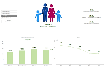 Microcensus 2016 – Compositions of families in Hungary