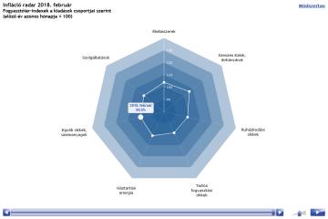 Infláció radar – Fogyasztóiár-indexek a kiadások csoportjai szerint