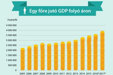 A bruttó hazai termék (GDP) volumenének alakulása