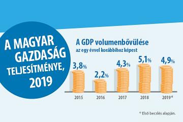 A magyar gazdaság teljesítménye, 2019 (frissítve 2020.03.10-én)