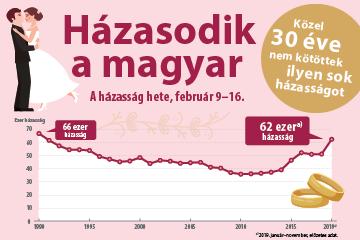 Házasodik a magyar - A házasság hete, február 9–16.