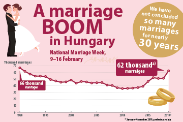 A marriage boom in Hungary