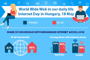 World Wide Web in our daily life, Internet Day in Hungary, 18 May