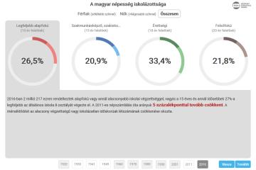 Mikrocenzus 2016 – A magyar népesség iskolázottsága