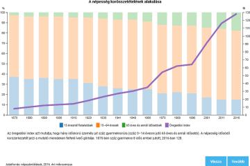 Mikrocenzus 2016 – A népesség korösszetételének alakulása