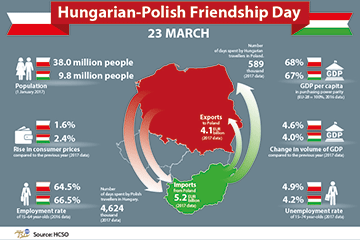 Hungarian-Polish Friendship Day, 23 March