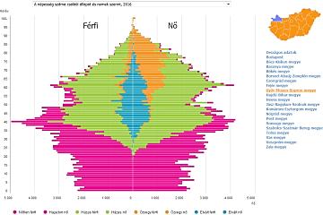 Mikrocenzus 2016 – területi grafikonok