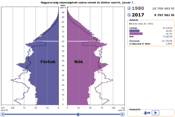 The interactive population pyramid of 120 years