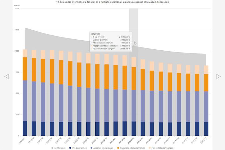Magyar statisztikai évkönyv, 2020 – grafikonok