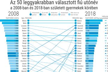 Az 50 leggyakrabban választott utónév, 2008–2018