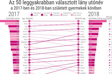 Az 50 leggyakrabban választott utónév, 2017–2018