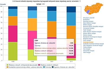 Népszámlálás 2011 – területi grafikonok