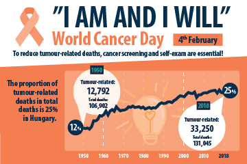 4th February – World Cancer Day