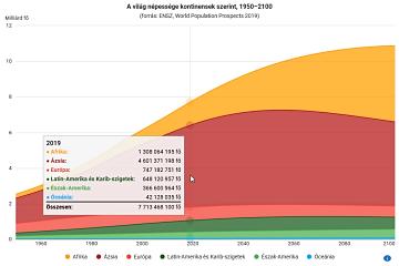 A világ népessége kontinensek szerint, 1950–2100
