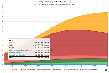 World population by continents, 1950–2100