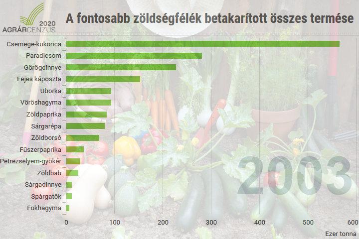 A fontosabb zöldségfélék betakarított összes termése, 1990–2018