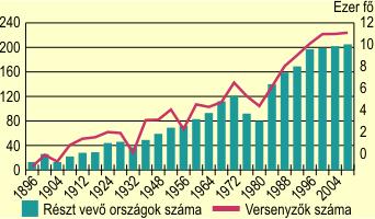 Az olimpiákon részt vevő nemzetek és versenyzőik száma, 1896–2008